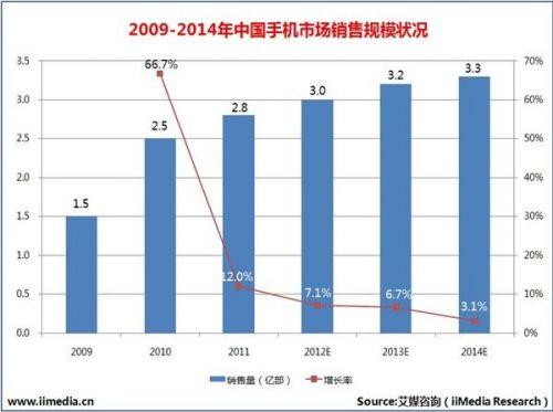 2009-2014年中国手机市场销售规模状况
