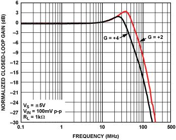 VO2/VIN的频率响应