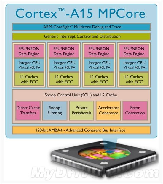 高性能低功耗:ARM发布Cortex-A15四核新旗舰