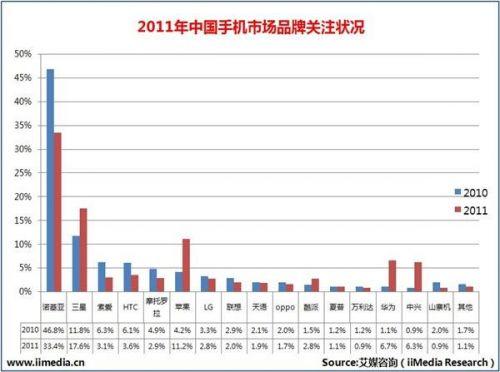 2011年中国手机市场品牌关注状况