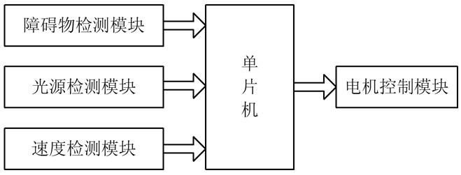 图1 智能泊车系统基本框图