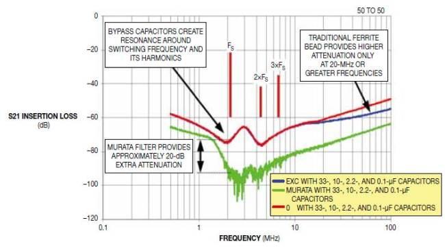 图2,正确的旁路电容值可产生一个接近于FS(开关频率)的谐振,即使与一个传统铁氧体磁环(如EXC-ML32A680)结合使用