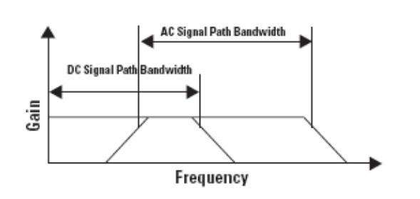 带有扩展AC信号性能的系统频响