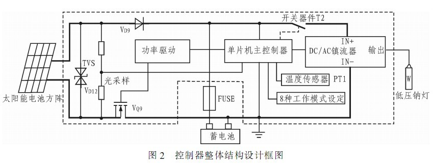 适合蓄电池供电系统;它提供高速和低速的晶振和rc振荡方式,可由编程