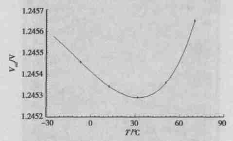 带隙基准电压源电路设计研究