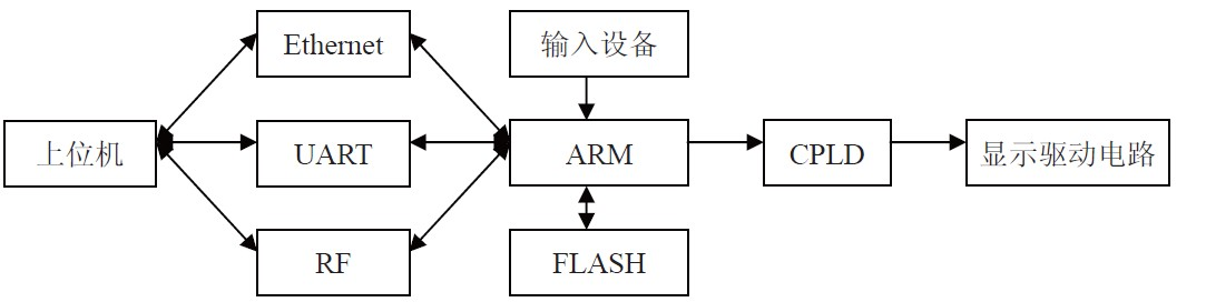 led大屏幕控制系统结构图