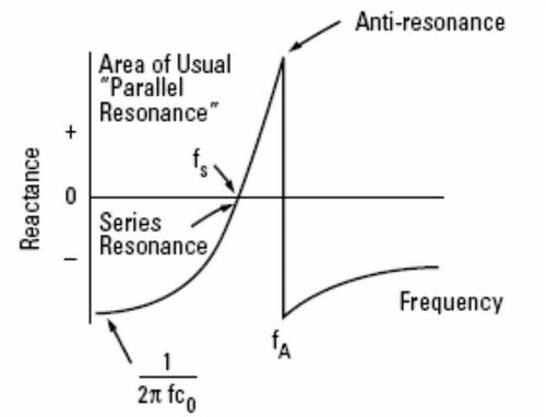 但是通过图6的转化模型不难发现一次激励所产生的振荡很快就会经过