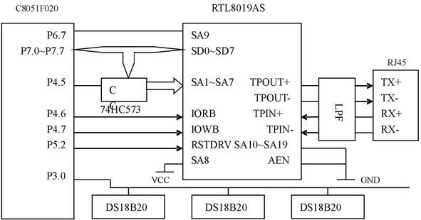 基于uc/os-ii的远程多点温度监测系统