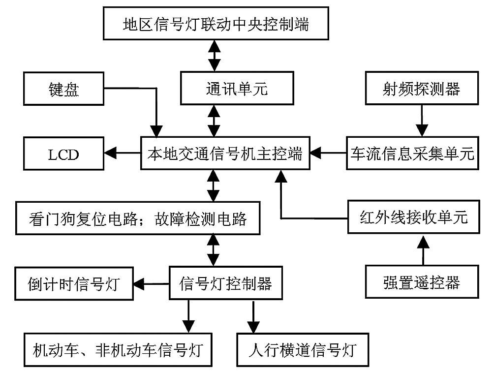 交通信号灯系统结构图