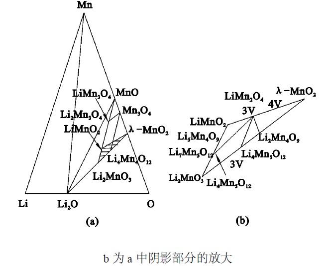 能作为正极材料的主要有尖晶石结构的limn2o4,li