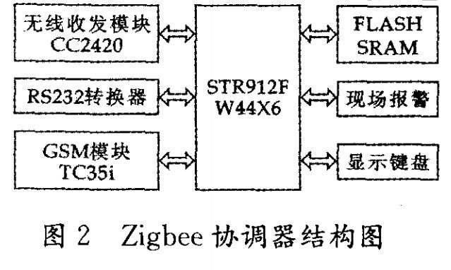 zigbee协调器结构图