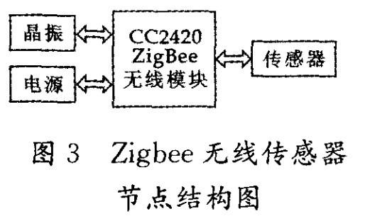 zigbee无线传感器节点结构图