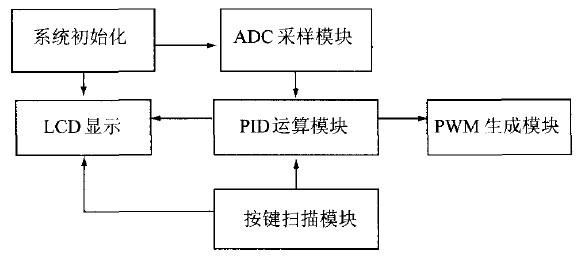 图7 软件模块流程图