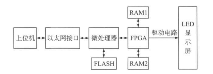 嵌入式设计 正文       1 系统总体方案设计     系统结构框图如图1