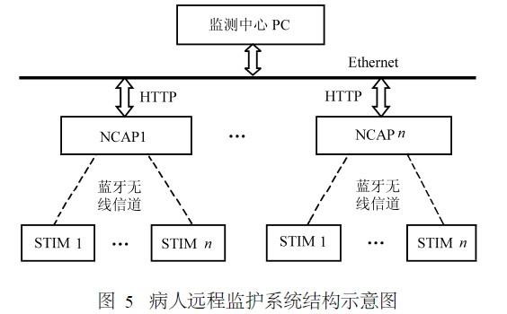 病人远程监护系统结构示意图