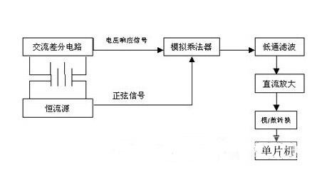 θ为注入蓄电池的交流电流和其两端响应电压信号的相位差.
