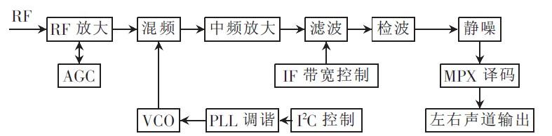 收音系统电路原理图