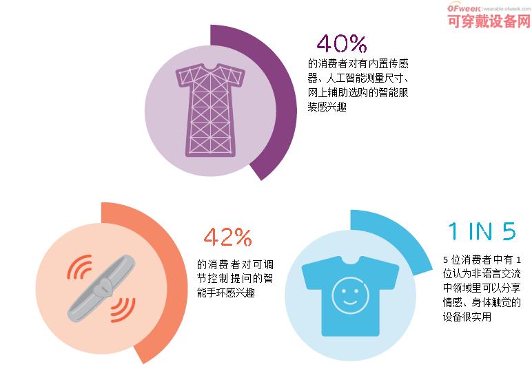 爱立信报告:可穿戴设备未来将取代智能手机