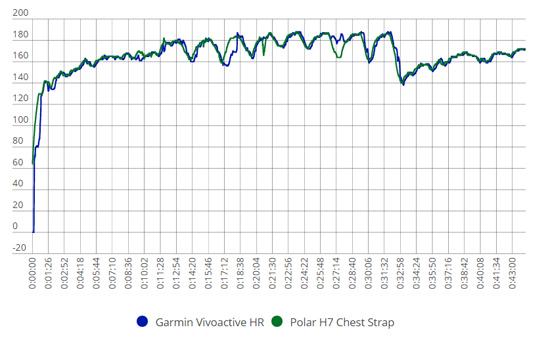 佳明Vivoactive HR手环评测:进步很大 软件有瑕疵