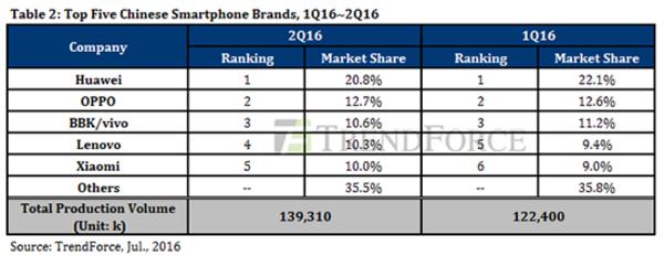 第二季度智能手机出货量显示:华为远超小米