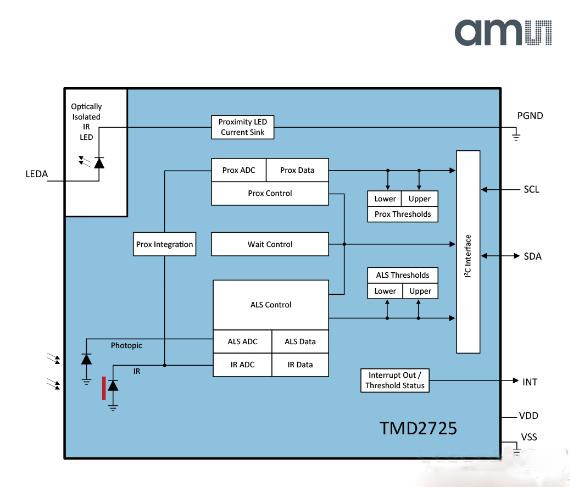 艾迈斯今日推出新型传感器:可使手机开孔缩小50%