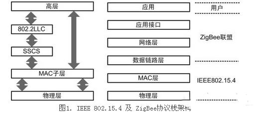 zigbee,zigbee协议,IEEE 802.15.4