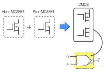 图1:TTL IC