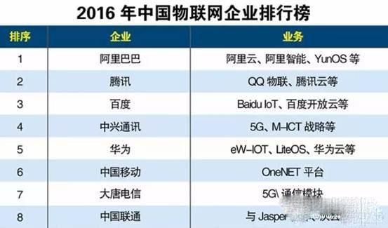 阿里/百度/腾讯/华为等国内物联网发展情况分析对比