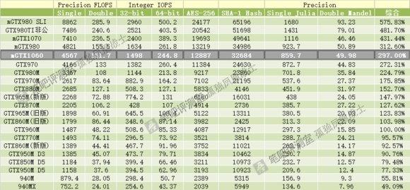 Nvidia GTX 1060移动版性能曝光:约为GTX 970性能