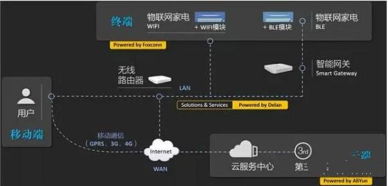 图6:德澜物联网平台架构-阿里云 万物互联,智慧云端