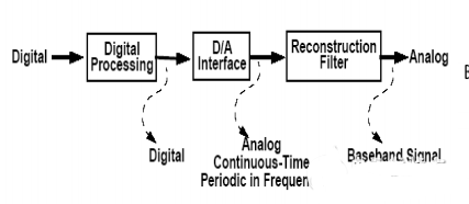 DAC的工作原理框图