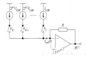 图3 电流型DAC的结构图