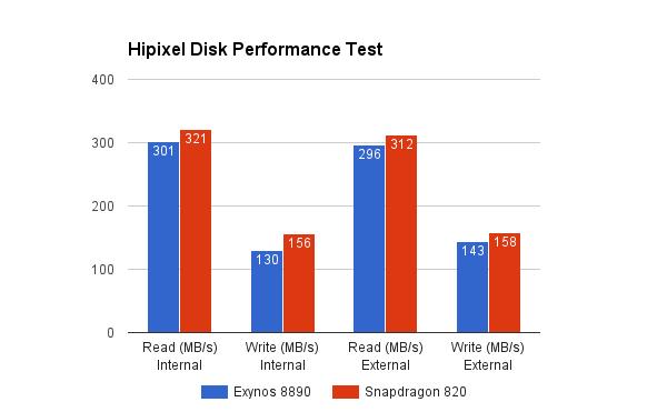 骁龙820对决Exynos 8890:三星Galaxy Note 7哪个性能更强?