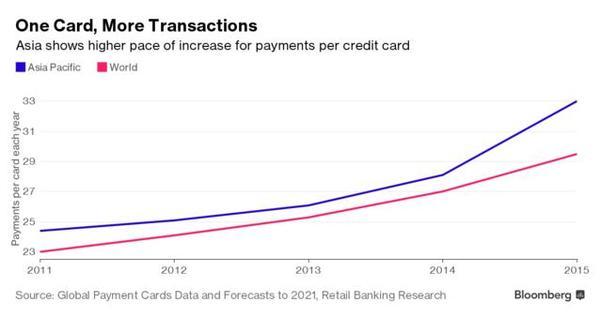银职业的焦虑:移动付出正推翻信誉经济