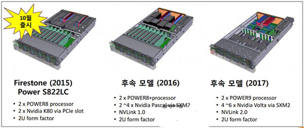 速度更快:未来Nvidia Volta架构计算卡将搭载NVLink 2.0技术
