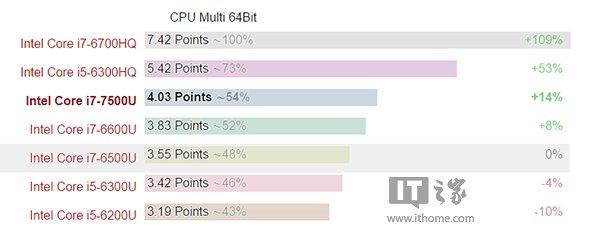性能提升就这样:Intel Core i7-7500U首测
