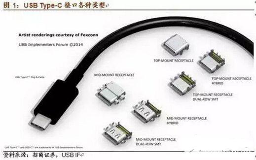 关于USB Type C技术、应用和产业链的最强解读