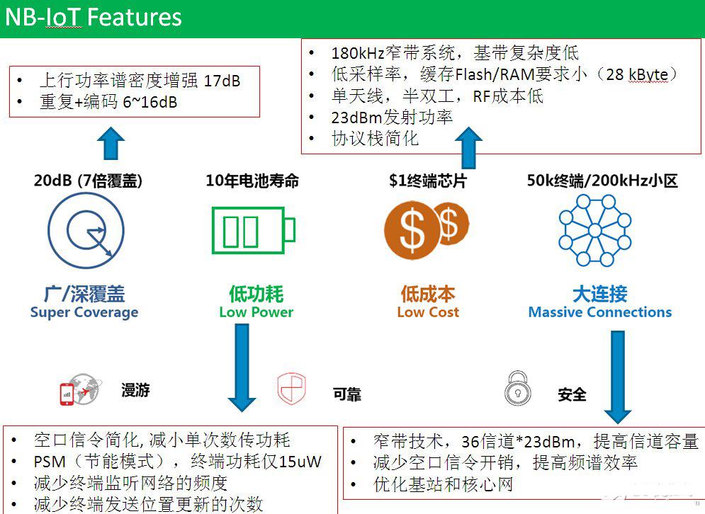 蓝牙5.0仍是NB-IoT更适合智能家居?