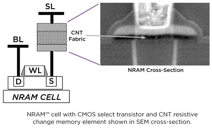 富士通将推55nm工艺碳纳米管内存:比闪存快一千倍