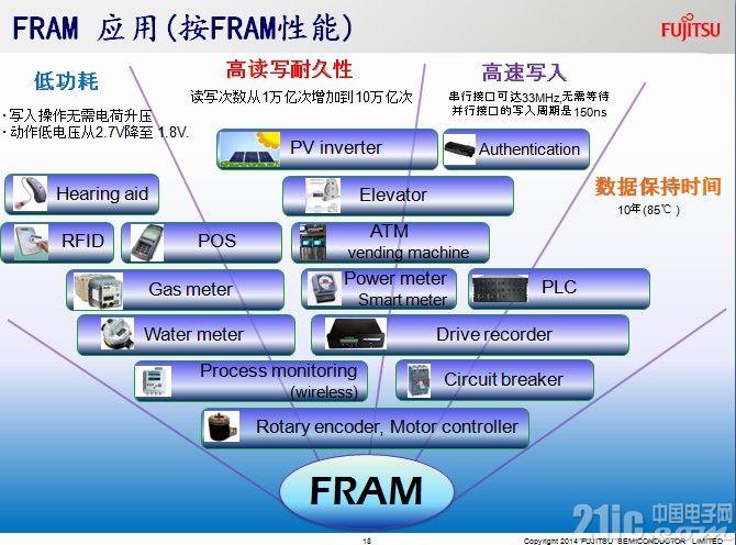 富士通FRAM拓展更多低功耗、高可靠性应用空间