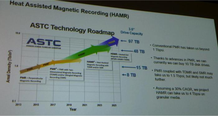 HDD容量优势已被SSD打脸 10年后100TB时代再战