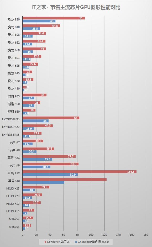 对标骁龙820/Exynos8890,苹果iPhone7/Plus四核A10处理器究竟啥水平?
