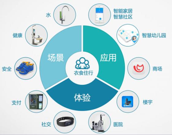搭建一套物联网体系离不开产业链的整合,包括芯片供应链,硬件设计