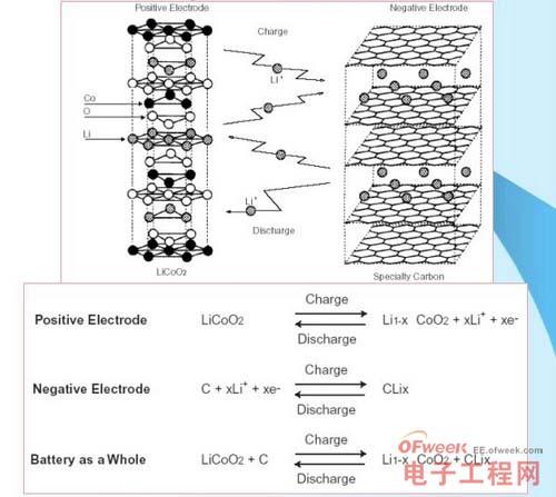 锂离子电池的电化学反应式
