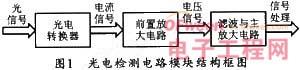 光电检测系统中微弱光信号前置放大电路的设计 图1