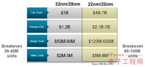 富士通半导体率先在中国引入28nm SoC设计服务和量产经验