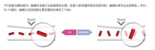 IPS屏幕发展历史浅谈