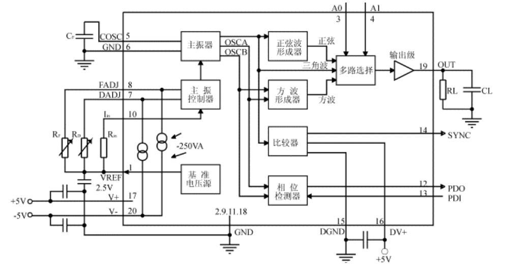 2 高精度高稳定半导体激光器驱动电源的设计   2.1 高精度驱动电源的设计   常用产生调制波形信号的方法主要有三种,一是常用单片机加数模(A/D)转换芯片直接产生,这种方法的优点是硬件简单,可以产生复杂的波形,但受单片机的工作频率限制,波形频率较低;二是利用分立元件构建信号发生电路,优点是利用通用器件造价低,但电路复杂稳定性较差且调节困难;三是利用专业的函数发生芯片,如ICL8038、MAX038等,这些芯片一般只需要很少的外围元件就能在很宽频率范围内实现方波、三角波、正弦波等常用调制信号,而MA