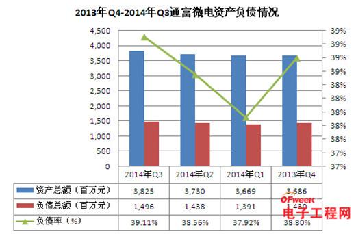 2014全球封测上市公司资产负债排名及财报解读