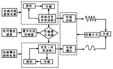 無線led照明驅動系統方案設計 - ofweek電子工程網